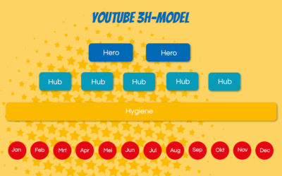 Blits Motion 3H model YouTube